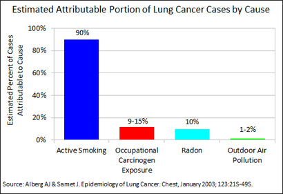 Signs and Symptoms of Lung Cancer